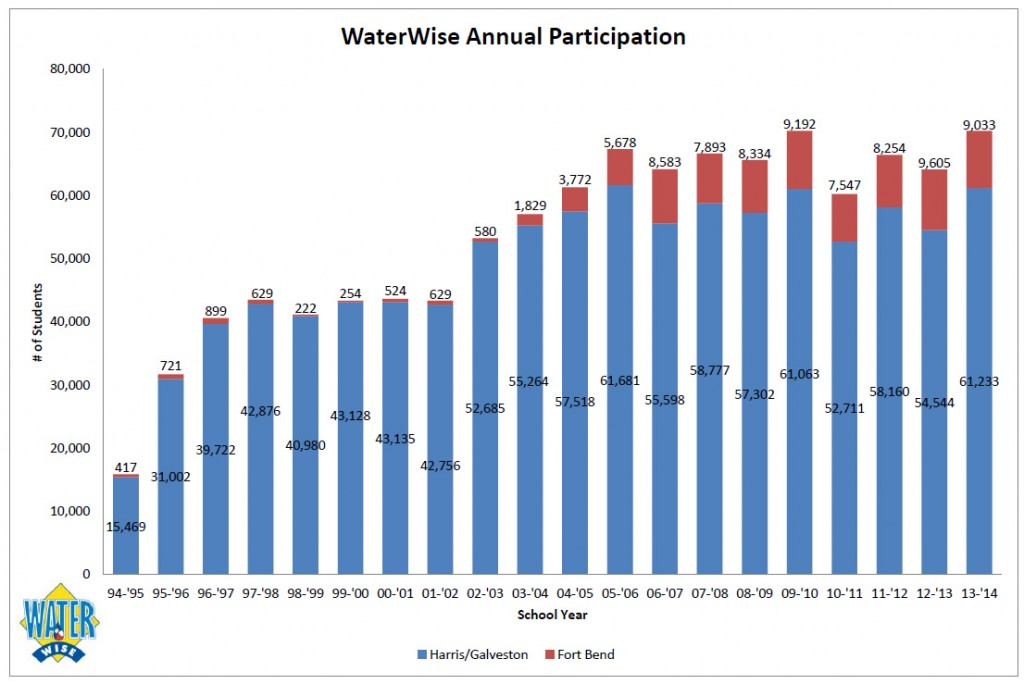 WaterWise Annual Participation 1994-2014
